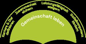 Bildungsmanufaktur Österreich - Gemeinschaft leben