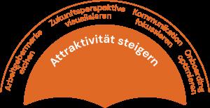 Bildungsmanufaktur Österreich - Attraktivität steigern